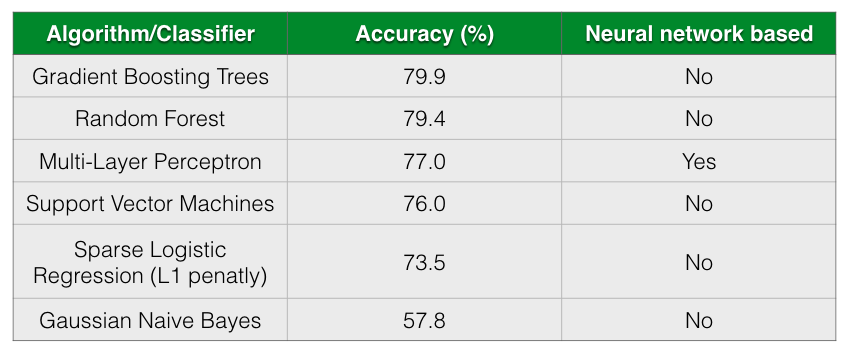 Accuracy of different models