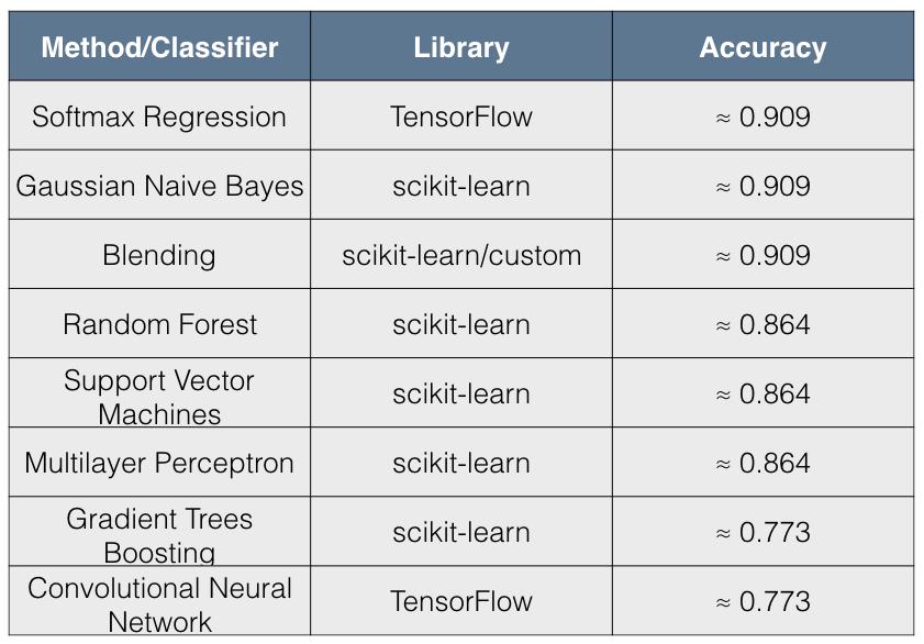 Scikit learn naive bayes accuracy in media